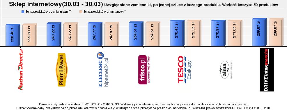 C by dlahandlu.pl