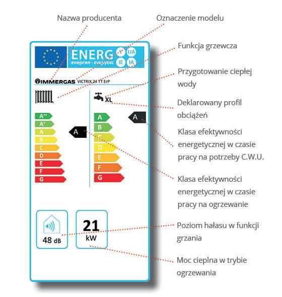Etykieta energetyczna kotła grzewczego.
