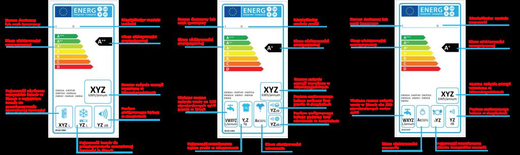 Etykiety energetyczne: Lodówka, pralka, zmywarka.
