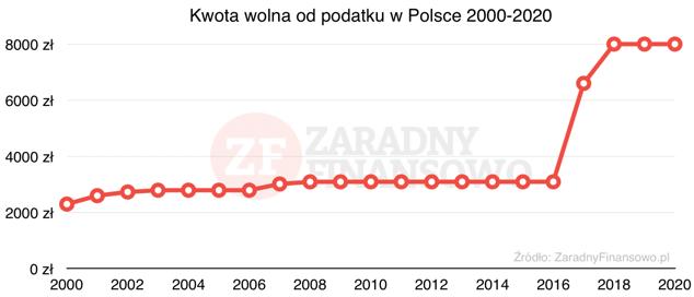 Kwota wolna od podatku w Polsce w latach 2000-2020