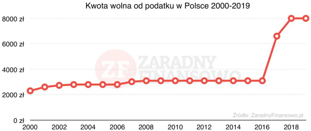 Kwota wolna od podatku w Polsce w latach 2000-2019