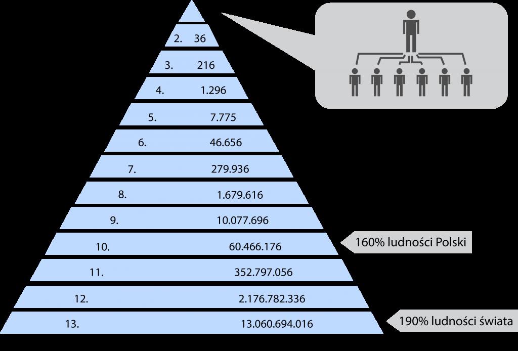 Schemat przykładowej piramidy finansowej, w której każdy werbuje sześciu nowych członków