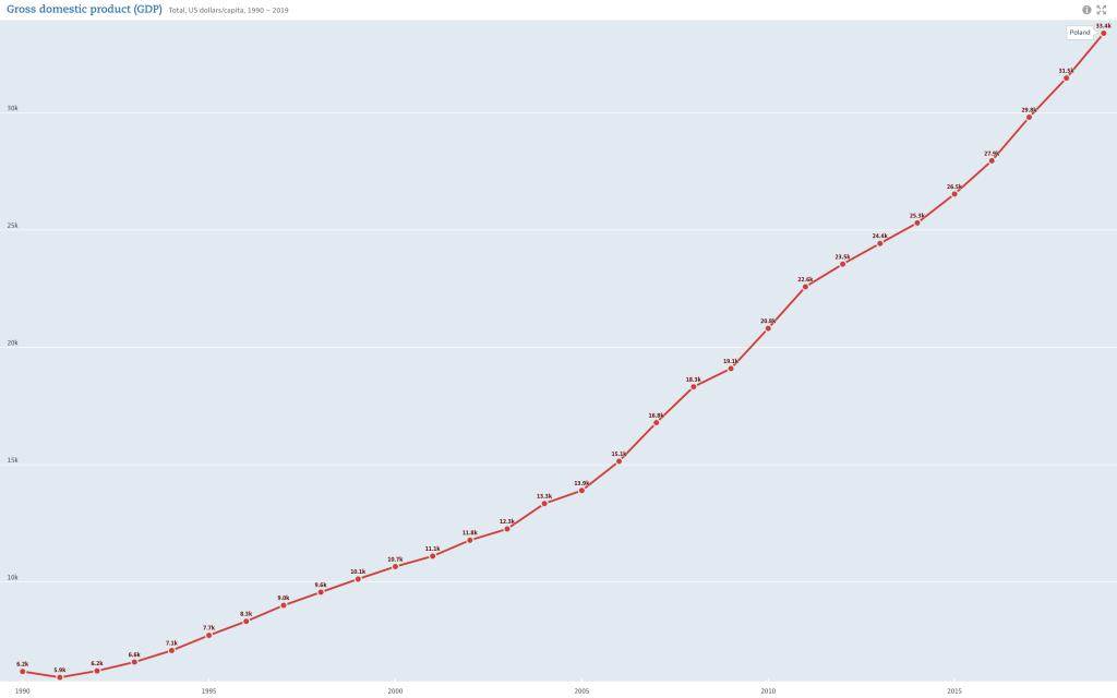 PKB per capita Polski w latach 1990 - 2019. Źródło OCED