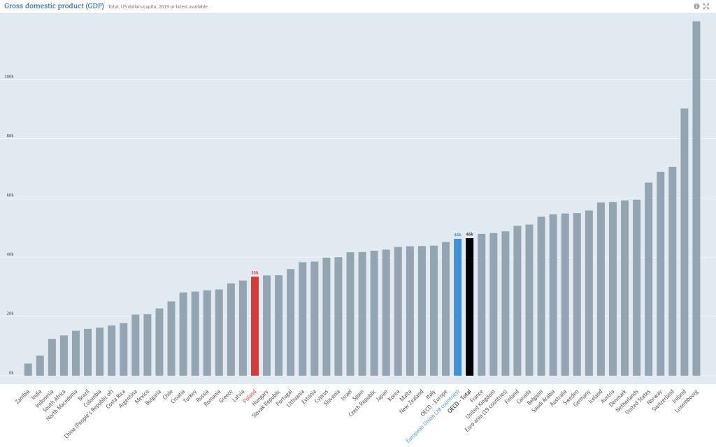 PKB per capita Polski w 2019 vs kraje OCED. Źródło OCED