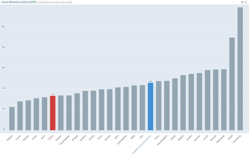 PKB per capita Polski w 2019 vs kraje UE. Źródło OCED