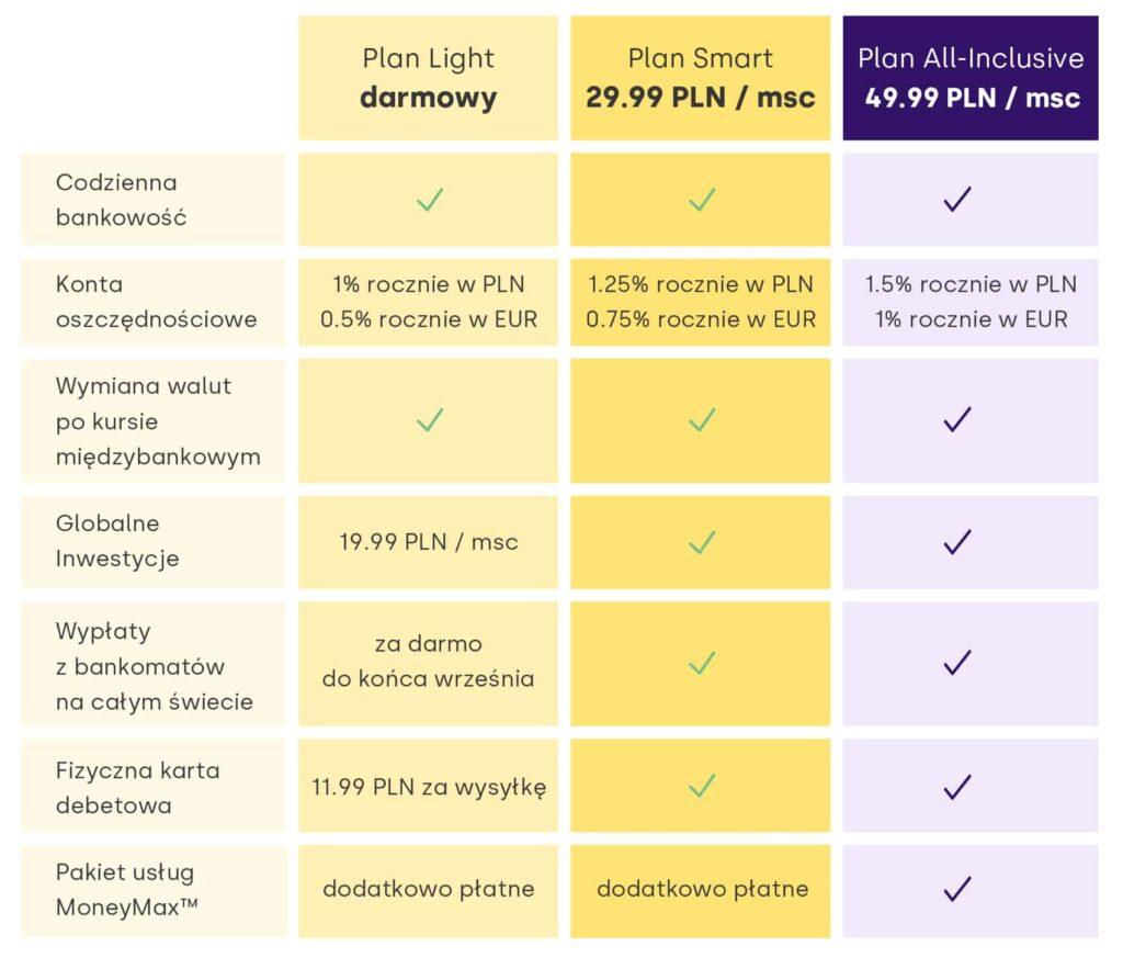 Aionr Bank - najwazniejsze różnice między kontami Light Smart i All-Inclusive