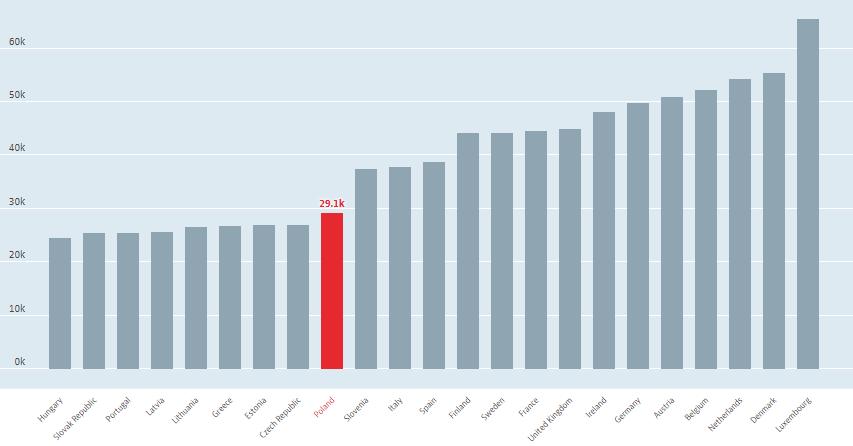 Średnia krajowa a Polsce i w Unii Europejskiej - żródło: OECD