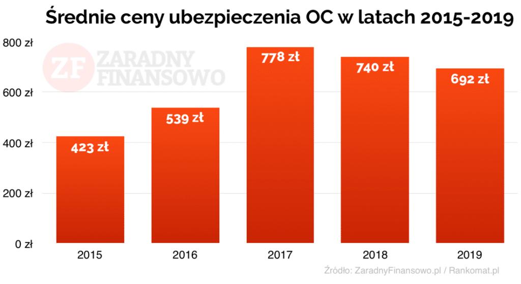 Średnie ceny ubezpieczenia OC w latach 2015-2019