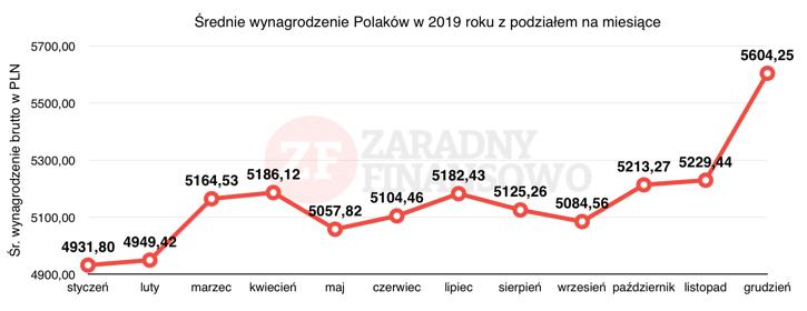 Średnia krajowa w 2019 z podziałem na miesiące