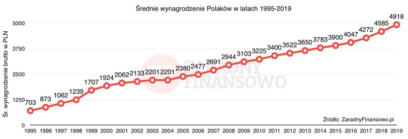Średnie wynagrodzenie Polaków 1995-2019