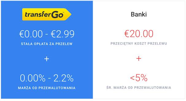 Transfergo vs. banki - opłaty i prowizje